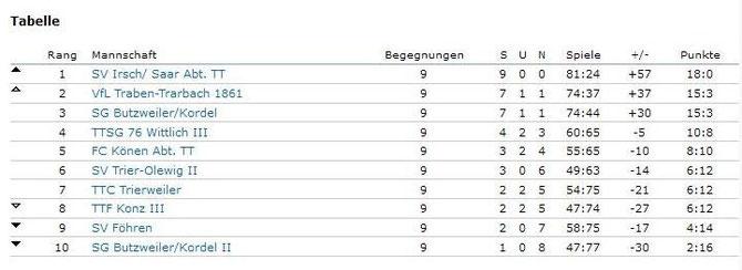 Abschlusstabelle der 2. Bezirksliga Trier-Wittlich (Quelle: Click-TT Rheinland)
