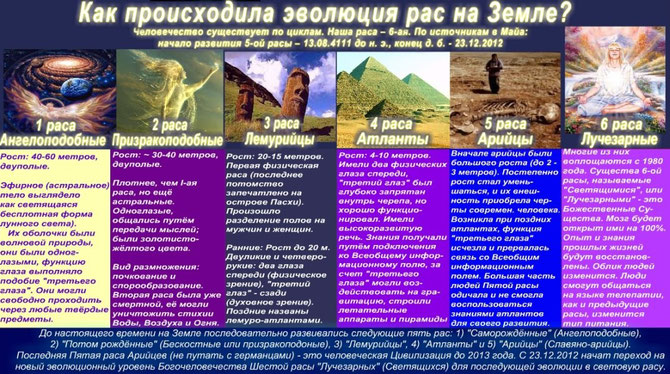 Эволюция рас на Земле
