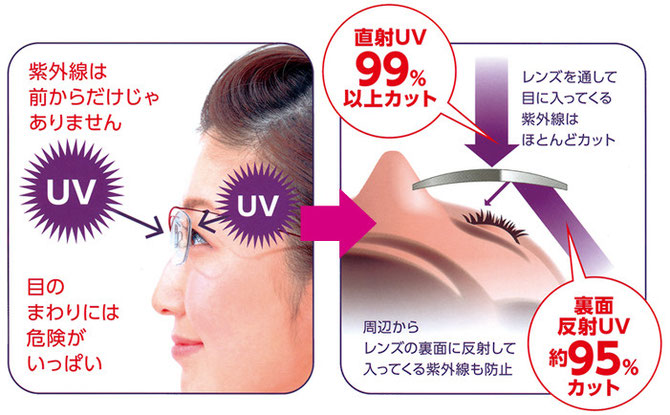 従来レンズ→HOYA RUV機能コート