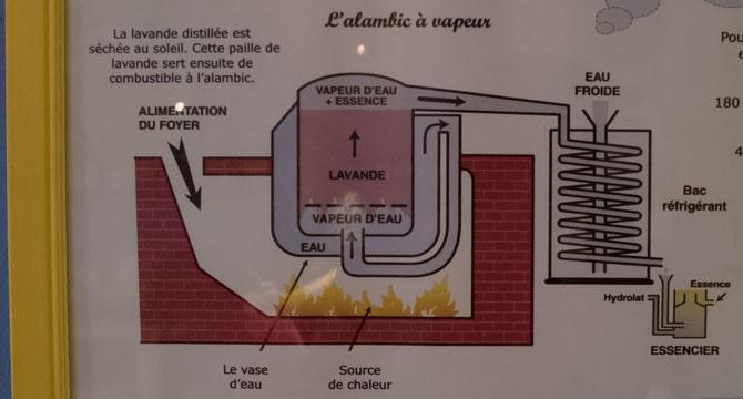 蒸留のシステム
