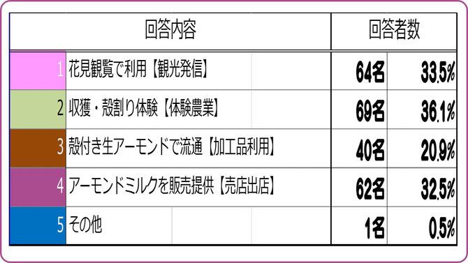 大阪樟蔭学祭アンケート【2015D】 アーモンド展開の方向性は? 集計結果