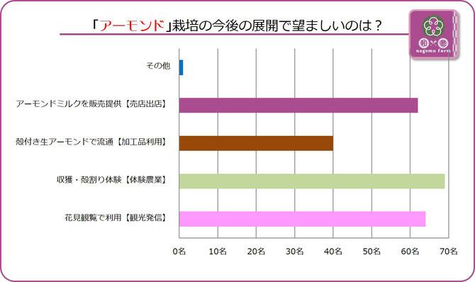 大阪樟蔭学祭アンケート【2015D】アーモンド展開の方向性は? 集計グラフ