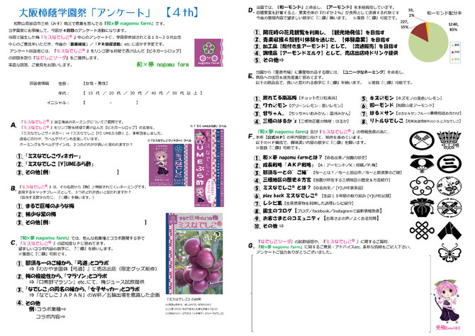くすのき祭 アンケート【4th】