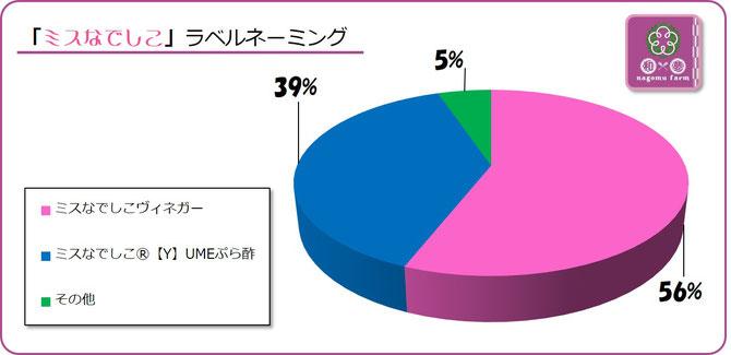 大阪樟蔭学祭アンケート【2015A】ビネガーシロップ名の適性は? 集計グラフ