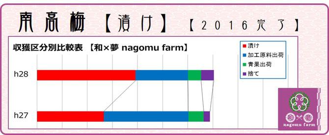 収穫量比較【収穫区分】 前年比較  和×夢 nagomu farm