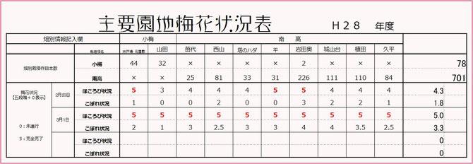主要梅園開花状況表 【2016.3.01】 和×夢 nagomu farm