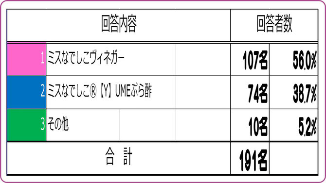 大阪樟蔭学祭アンケート【2015A】 ビネガーシロップ名の適性は? 集計結果