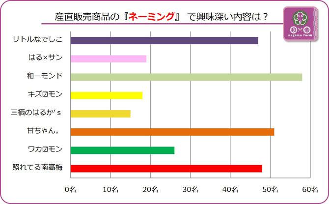 大阪樟蔭学祭アンケート【2015E】販売商品で注目名は? 集計グラフ