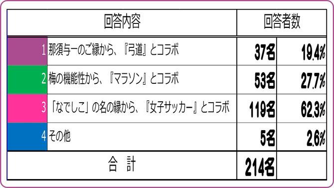 大阪樟蔭学祭アンケート【2015C】 ミスなでしこのコラボ展開の方向性は? 集計結果