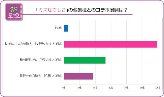 大阪樟蔭学祭アンケート【2015C】ミスなでしこのコラボ展開の方向性は? 集計グラフ
