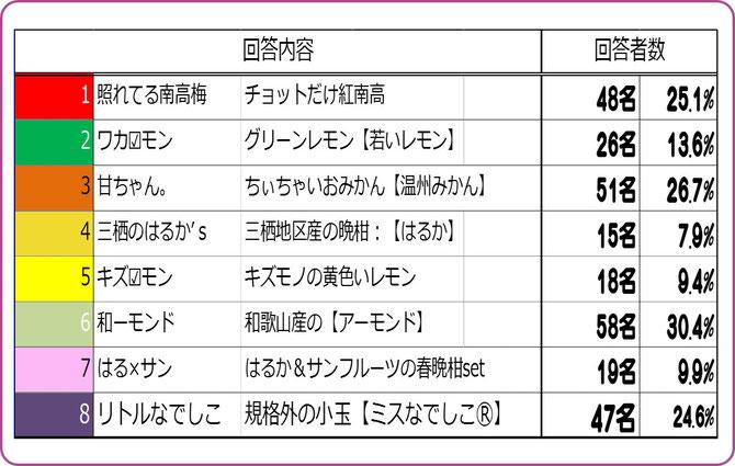 大阪樟蔭学祭アンケート【2015E】 販売商品で注目名は? 集計結果