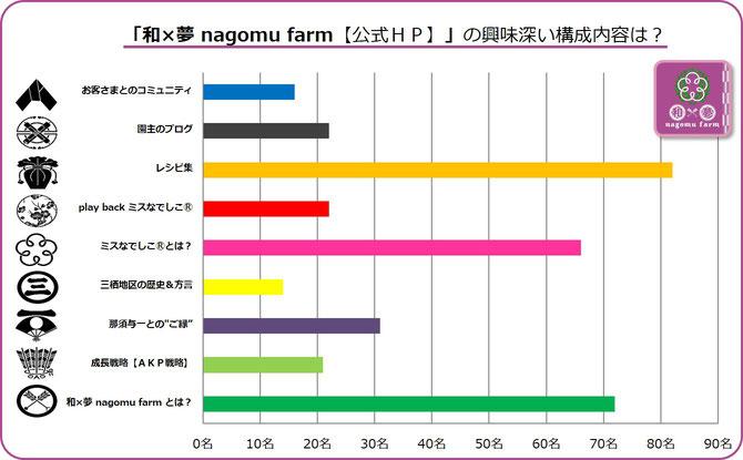 大阪樟蔭学祭アンケート【2015F】 HP構成の注目項目は? 集計グラフ