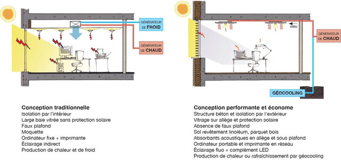bon pas bon Bâtiment de bureaux énergivore inconfortable - Bâtiment de bureaux performant confortable