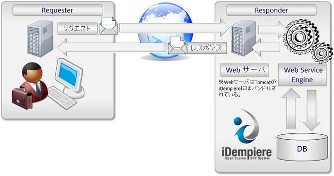 Web Service概要