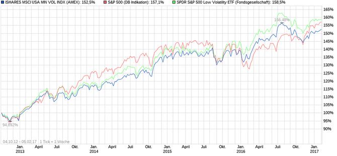 4-Jahres-Chart, iShares USA Min Volatility, SPDR S&P 500 Low Volatility und S&P500, Quelle: Ariva.de