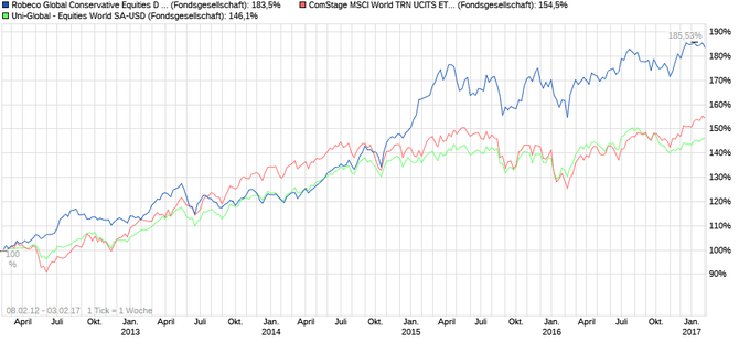 5-Jahres Chart, Robeco Conservative Equities, Uni-Global Equities World, Comstage MSCI World, Quelle: Ariva.de
