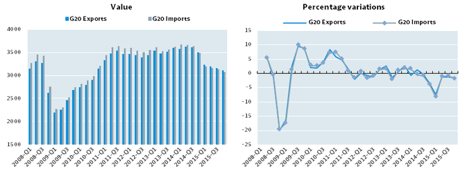 G20 total international merchandise trade, Quelle: OECD, March 2016