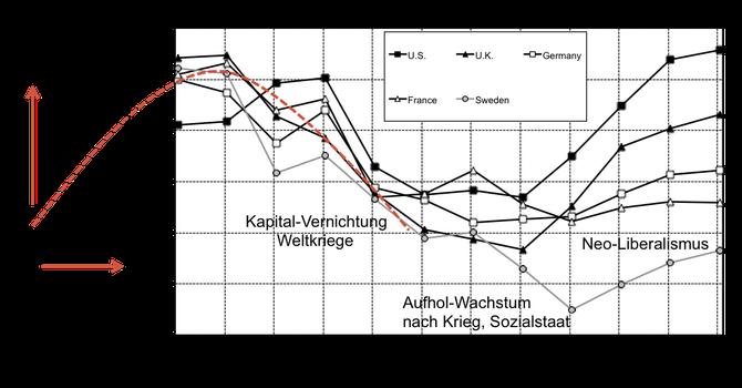 Entwiclung Einkommensungleichheit, Graphik Piketty ergänzt mit Kuznets-Kurve bis 1950