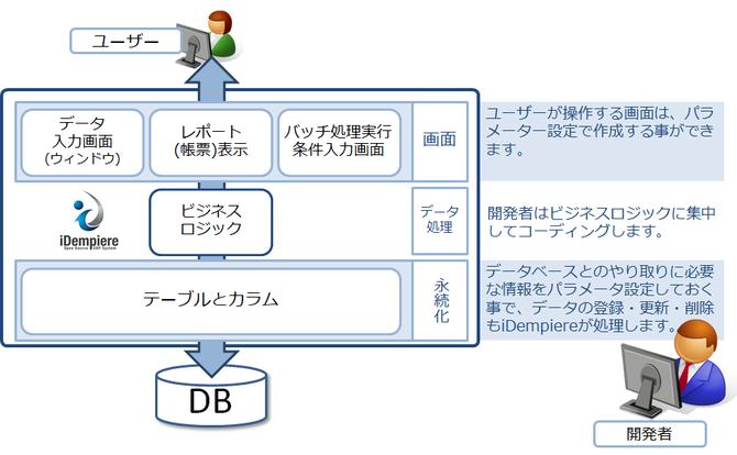 iDempiereの開発イメージ
