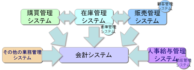 業務システムの連携イメージ