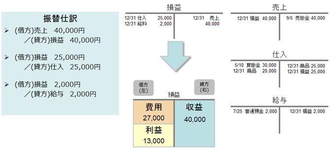 収益と費用の勘定残高を損益勘定へ振替て利益を計算するイメージ