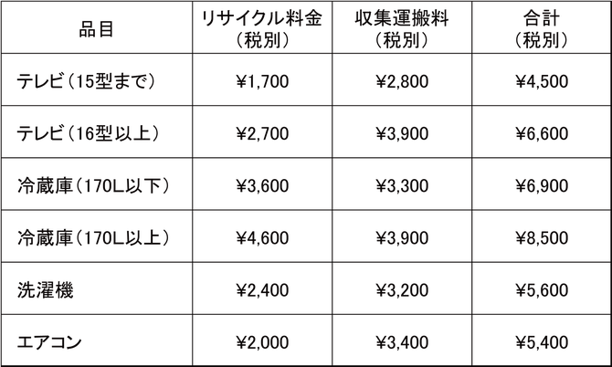 家電の回収料金表