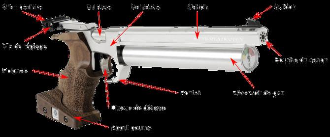 Pistolet aire comprimé