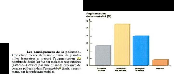 Conséquences de la pollution atmosphérique sur la mortalité.  Sources: SVT Bréal.