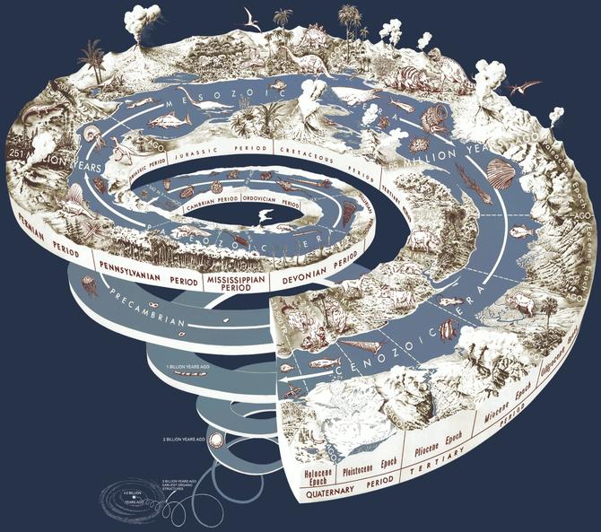 """Une vue plus """"imagée"""" de l'échelle des temps géologique."""