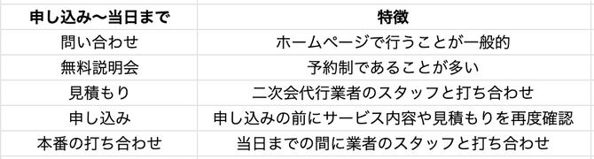 二次会代行_流れ