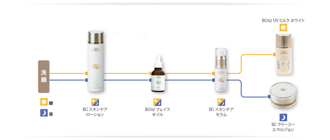 RG BEAUTE skin-care line up