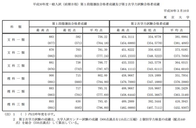 東京大学 最高点・平均点・最低点