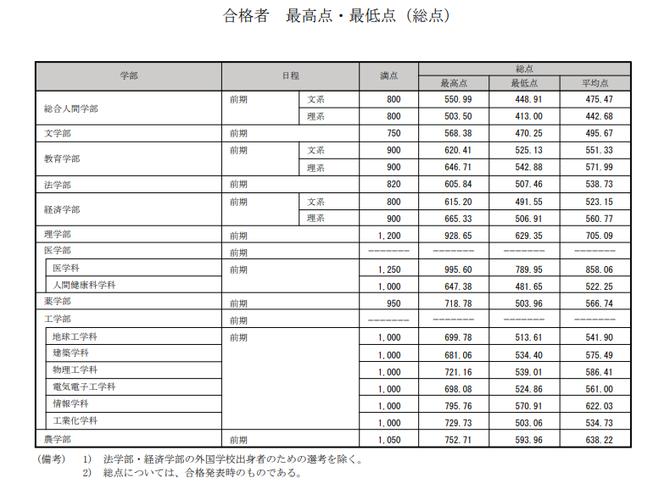 京都大学 合格者 最高点・最低点