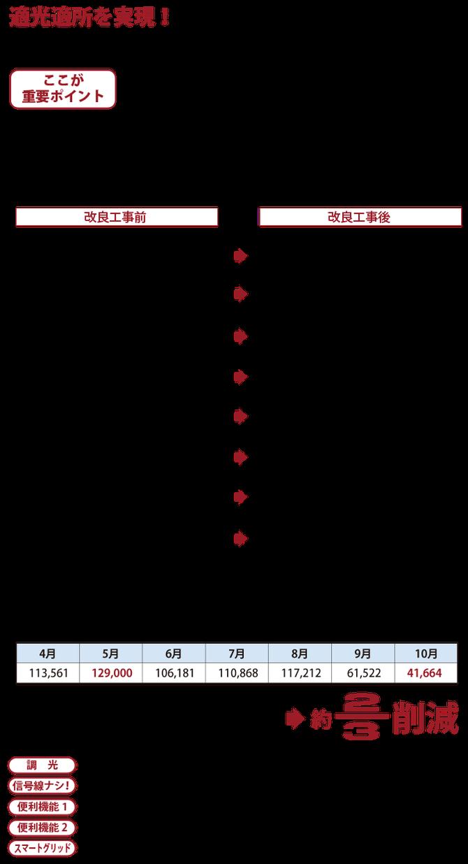 LEDS BONO 電気使用量約2/3削減 節電 商品の特徴 調光 無電極ランプ