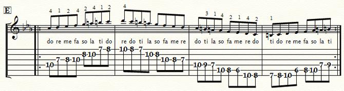 五線とTAB譜 Cmメロディック・スケール・ポジション5:⑤弦Eb位置