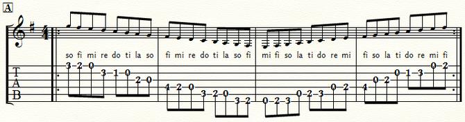 五線とTAB譜 Gメジャースケール・ポジション1:⑤弦A位置