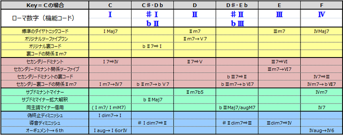 ダイヤトニック・コードと半音階的なその周辺コード一覧表