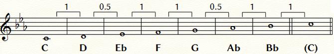 Cナチュラル・マイナー・スケール:五線と音名および音程間隔