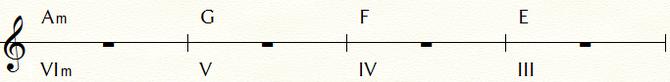 フラメンコのコード進行例① ※キーはEのフリジアン=C/Am。下段はC=Ⅰと見立てた場合の機能コード数字表記。