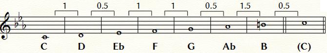 Cハーモニック・マイナー・スケール:五線と音名および音程間隔