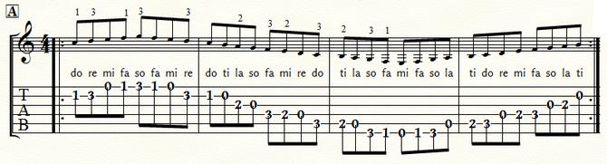 五線とタブ譜 Cメジャースケール・ポジション1:⑤弦A位置