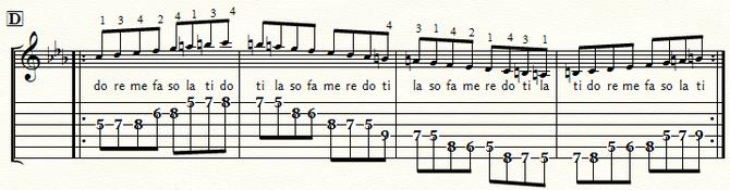 五線とTAB譜 Cmメロディック・スケール・ポジション4:⑤弦D位置