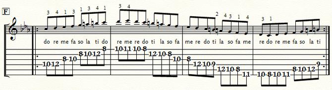 五線とTAB譜 Cmメロディック・スケール・ポジション6:⑤弦F位置