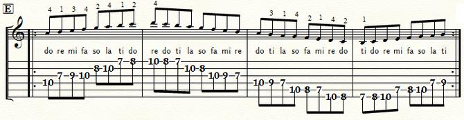 五線とTAB譜 Cメジャースケール・ポジション5:⑤弦E位置