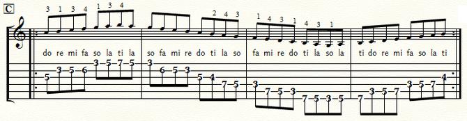 五線とTAB譜 Cメジャースケール・ポジション3:⑤弦C位置