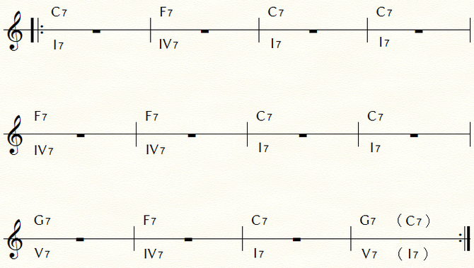 3コード・ブルースの基本コード進行:キーC ※この12小節を繰り返す。曲の終わりは( )のC7となる。