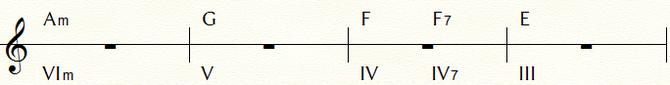 フラメンコのコード進行例② ※キーはEのフリジアン=C/Am。下段はC=Ⅰと見立てた場合の機能コード数字表記。