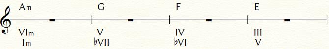 フラメンコのコード進行例①のトニック・マイナーで表記変更:Am=Ⅰmで表示