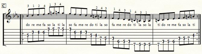 五線とTAB譜 Cmメロディック・スケール・ポジション3:⑤弦C位置