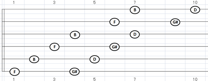 B(及びD・F・G#)ディミニッシュ・コードトーン:各弦2音フォーム
